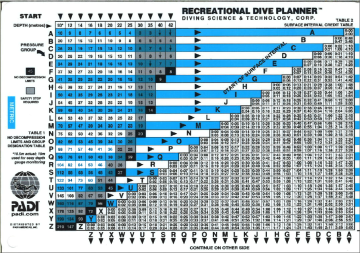 Figuring out the dive planner